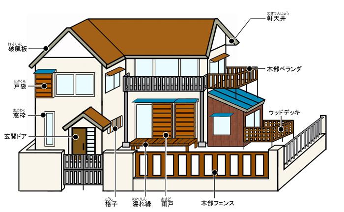 木部住宅による木部塗装の部位